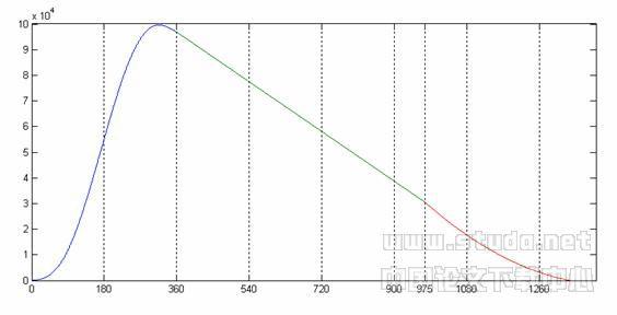 涡旋压缩机通用几何模型研究