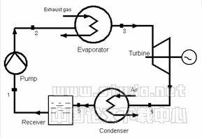 废热源驱动的有机朗肯循环系统夏冬季节性能比较