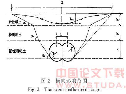 软土地区双圆盾构施工引起的地表沉降分析