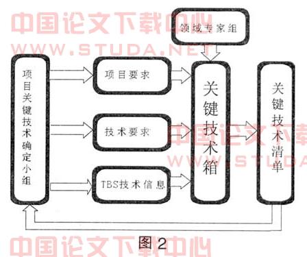 基于项目技术分解结构的关键技术确定模型