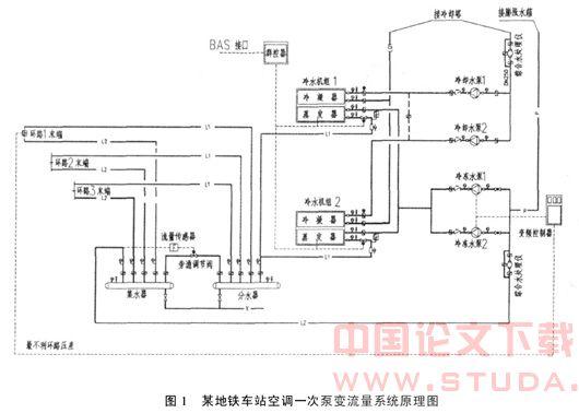 流量传感器控制旁通调节阀的开度;冷水机组冷冻水出水管设电动调节阀