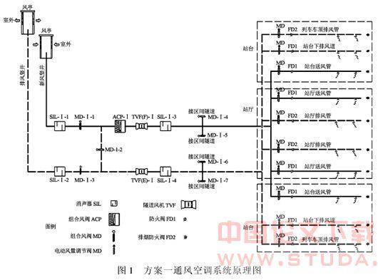 北京新建地铁通风空调系统模拟分析
