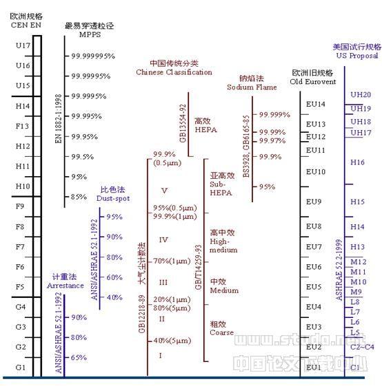 摘要:本文介绍在国内中央空调领域设计中,过滤器应用于中央空调末端设备时的选择,主要由洁净设计规范、过滤机理及过滤器规格等方面进行阐述,适用于工程项目设计者、施工者及使用者合理选择、维护及更换过滤装置。(参考《建筑中文网》) 关键词:空调机组 过滤效率 使用寿命 1、引言 目前较多工程项目中央空调的空气处理机组在使用中很短时间内就需更换过滤器,大大增加了用户运行成本,同时造成原材料的浪费。因此需要设计者,工程承包者了解过滤器性能为过滤器的合理选择成为发展的趋势。 2、过滤器 2.